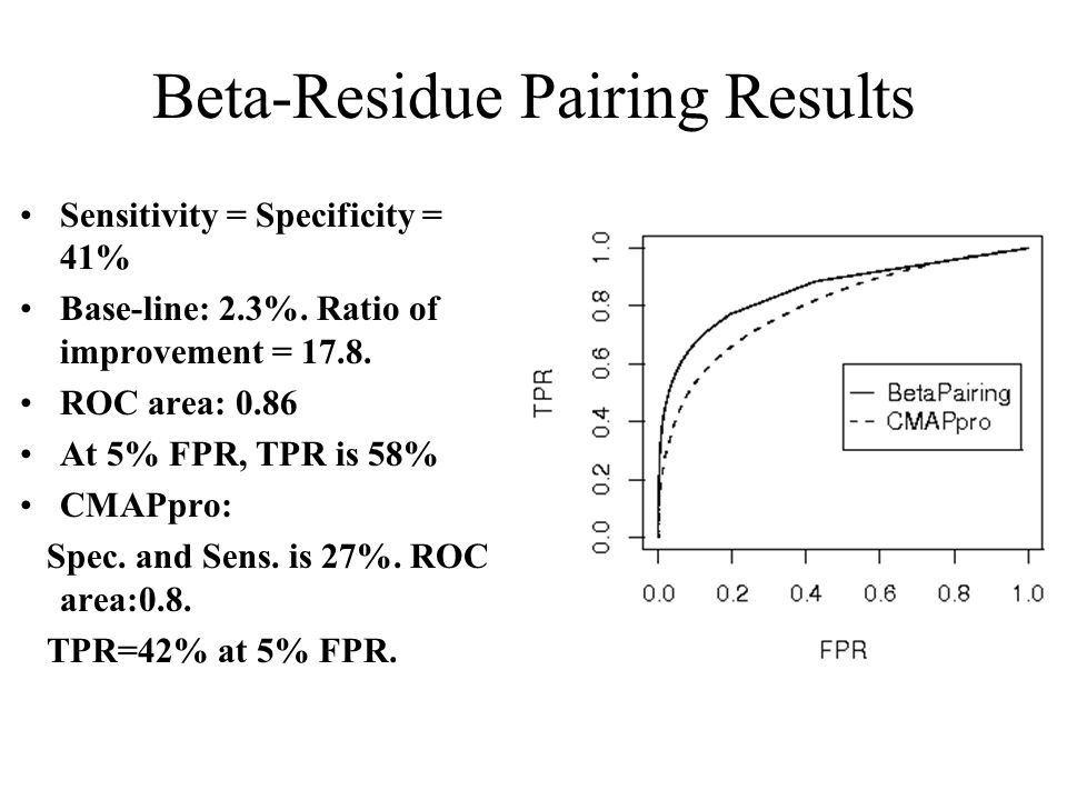 Beta-Residue Pairing Results Sensitivity = Specificity = 41% Base-line: 2.3%.