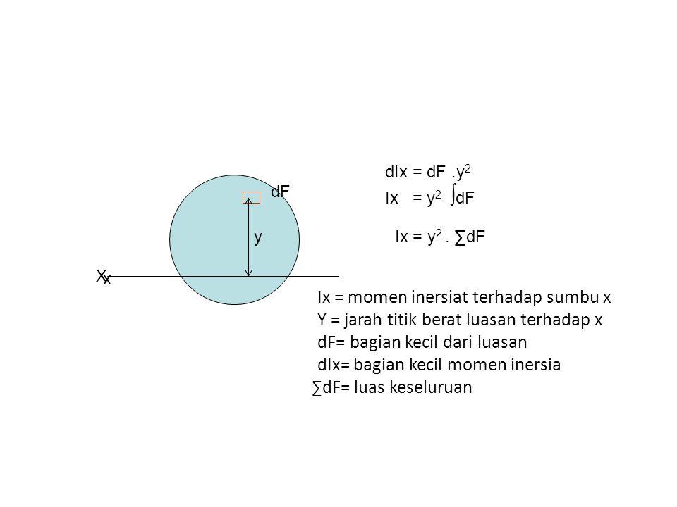 zz y dF x x a z-z = garis melalui titik berat x-x = garis di luar titik berat y = jarak titik berat df terhadap z-z a = jarak x-x dengan z-z Ix = dF.