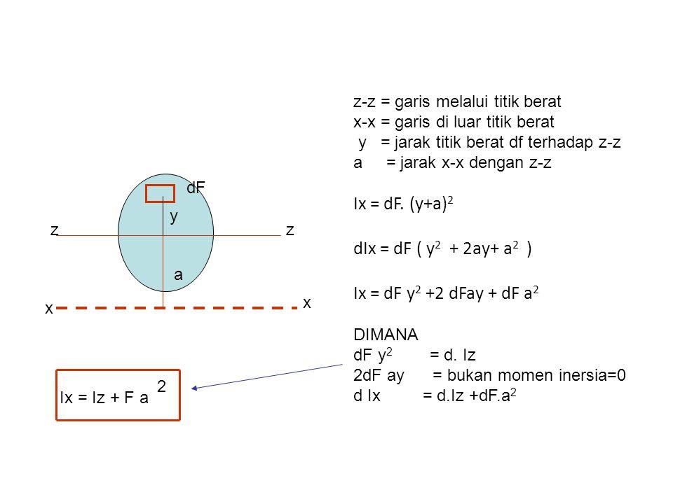 Momen inersia polair ialah momen inersia terhadap titik di luar luasan P dF x y dIp = dF r 2 r 2 = x 2 + y 2 dIp = dF ( x 2 + y 2 ) dIp = dF x 2 + dF y 2 dIp = d Iy +d Ix Ip = Ix + Iy y x r