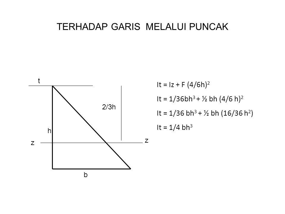 MOMEN INERSIA LINGKARAN t P A BA Perhatikan segitiga APB d It = 1/4 b h 3 It = 1/4 ∑ b.