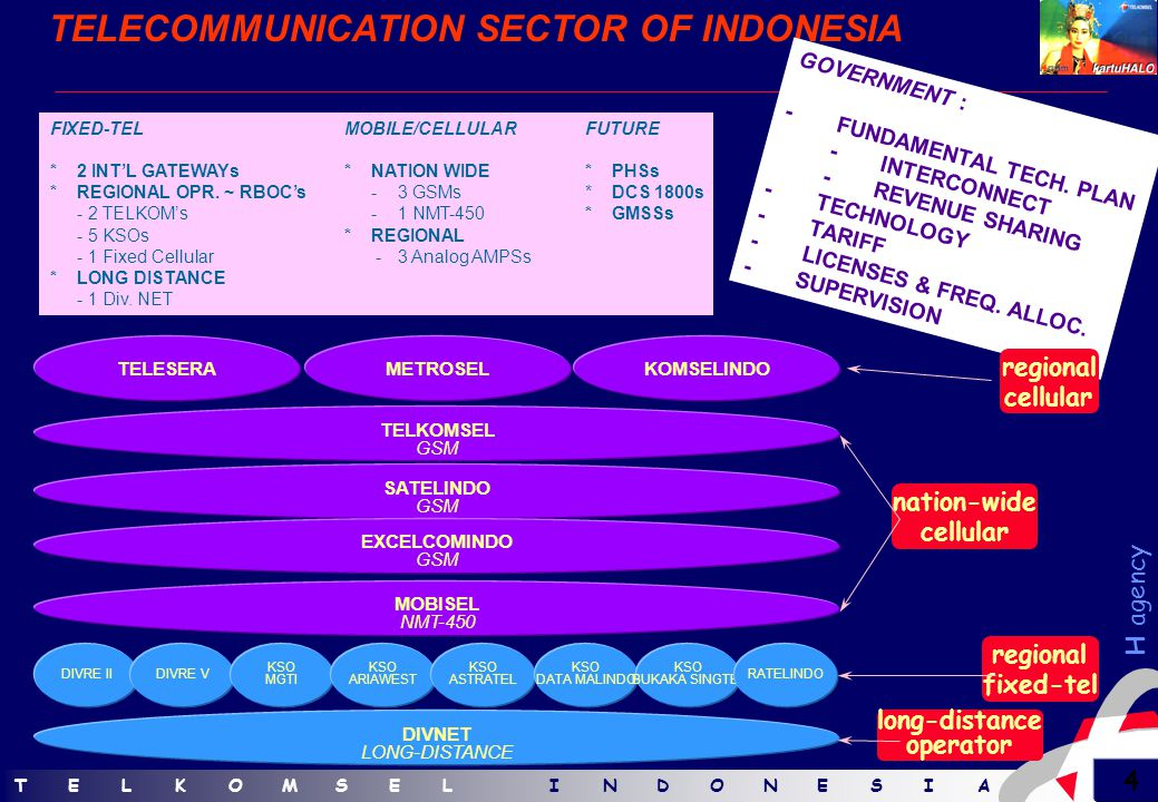 TELKOMSELINDONESIATELKOMSELINDONESIA 3 H agency COVERAGE & CUSTOMERS TELKOMSEL'S COVERAGE 5200 kms 2000kms ALL 27 PROVINCIAL CAPITAL CITIES 200 DISTRICT CAPITALS 306 TOTAL CITIES  current : 215.000 customers in less than 2 years of operation  aggressive growth : > 1.100.000 customers in the year 2000