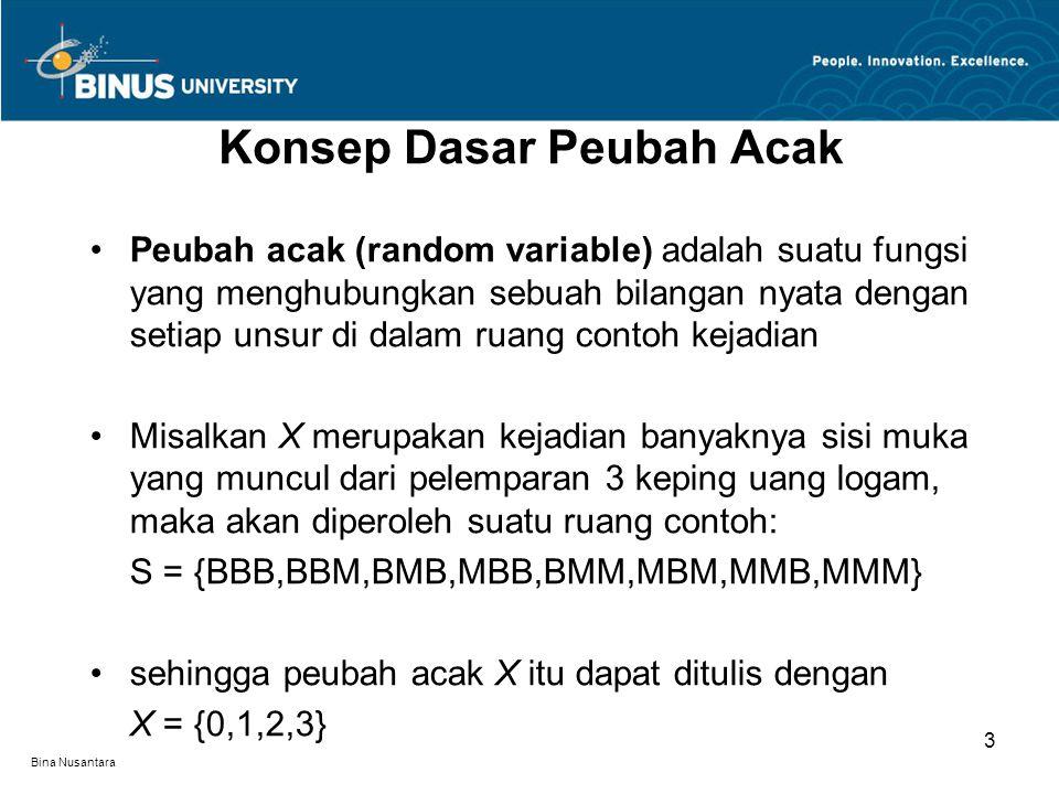 Bina Nusantara Konsep Dasar Peubah Acak 3 Peubah acak (random variable) adalah suatu fungsi yang menghubungkan sebuah bilangan nyata dengan setiap unsur di dalam ruang contoh kejadian Misalkan X merupakan kejadian banyaknya sisi muka yang muncul dari pelemparan 3 keping uang logam, maka akan diperoleh suatu ruang contoh: S = {BBB,BBM,BMB,MBB,BMM,MBM,MMB,MMM} sehingga peubah acak X itu dapat ditulis dengan X = {0,1,2,3}