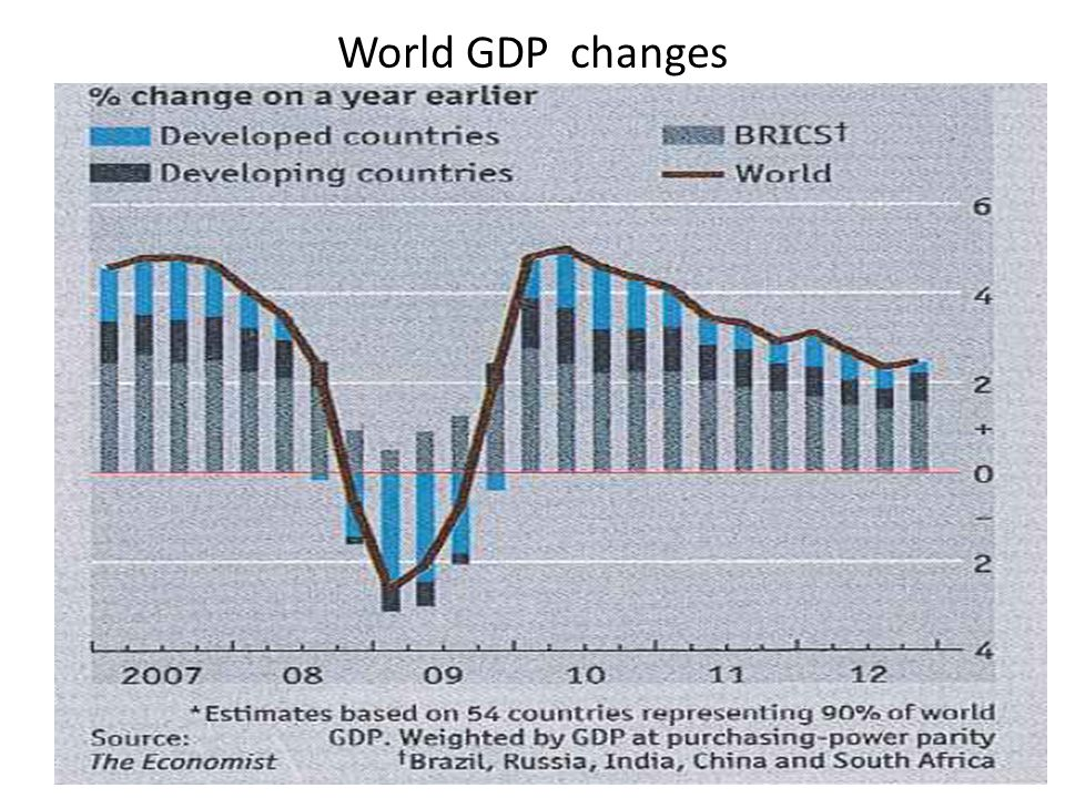 World GDP changes