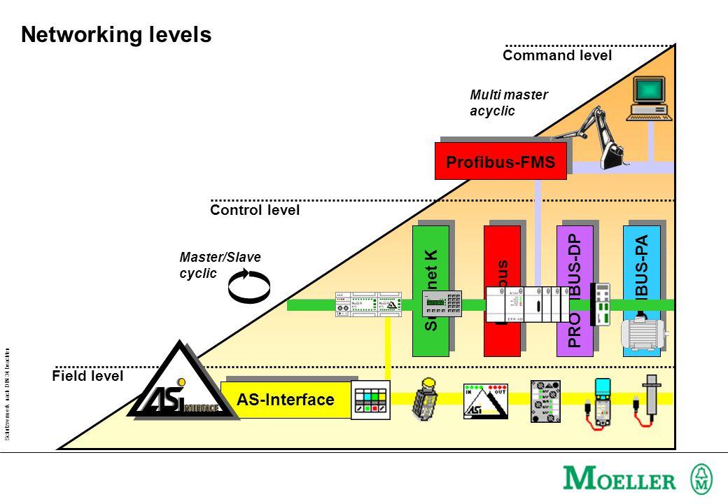 Schutzvermerk nach DIN 34 beachten Field level Command level Control level Suconet K Interbus PROFIBUS-DP PROFIBUS-PA AS-Interface Profibus-FMS Multi master acyclic Master/Slave cyclic Networking levels