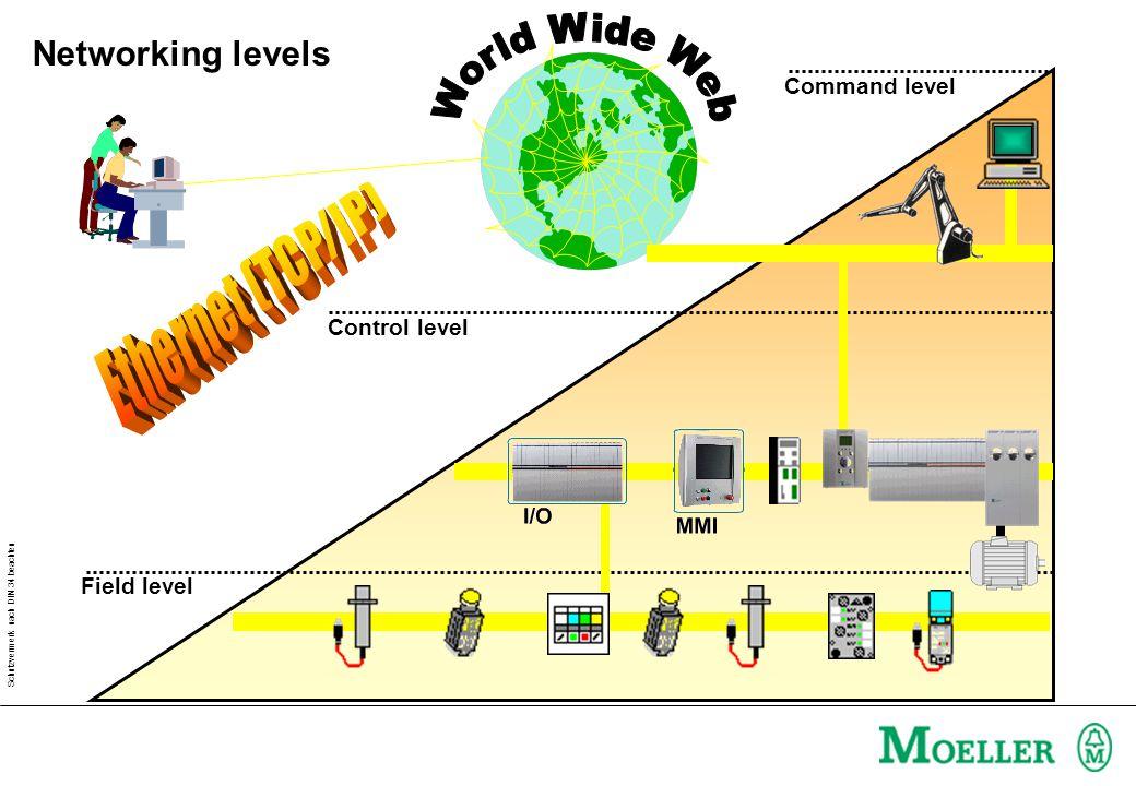 Schutzvermerk nach DIN 34 beachten Field level Command level Control level Networking levels