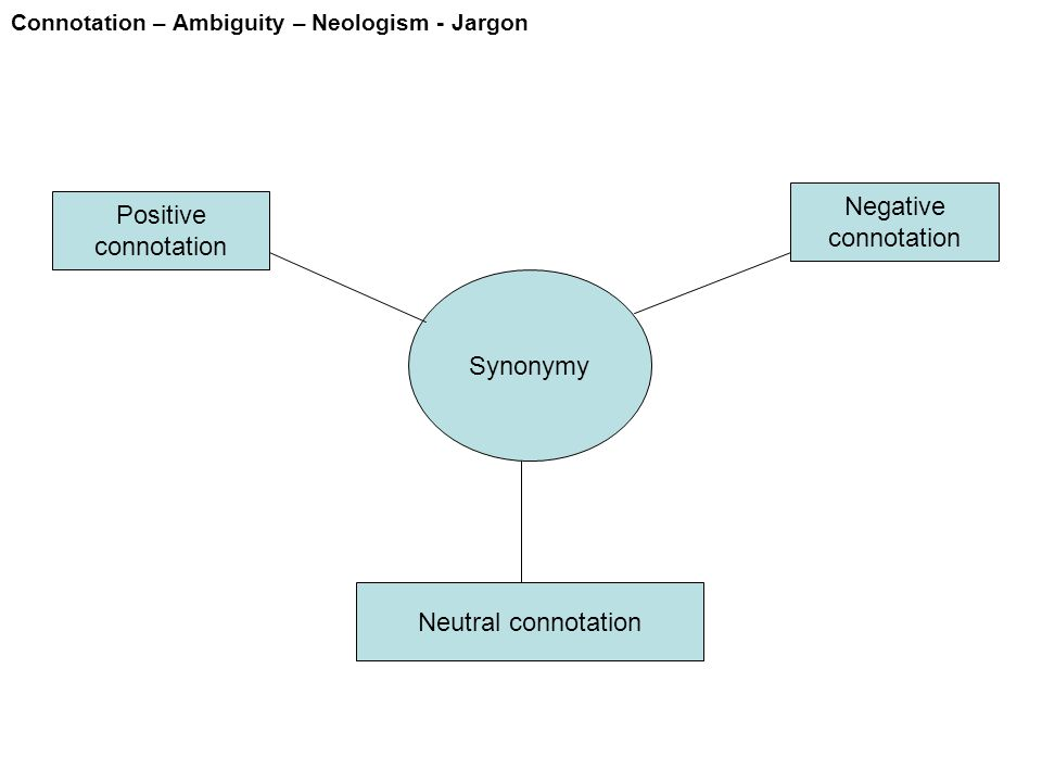 Connotation – Ambiguity – Neologism - Jargon Single meaning with different connotation POSITIVE Slim/ Slender Afro-America Wafat/ Gugur Jenazah NEUTRAL Thin Black Meninggal Mayat NEGATIVE Skinny Negro Mampus Bangkai