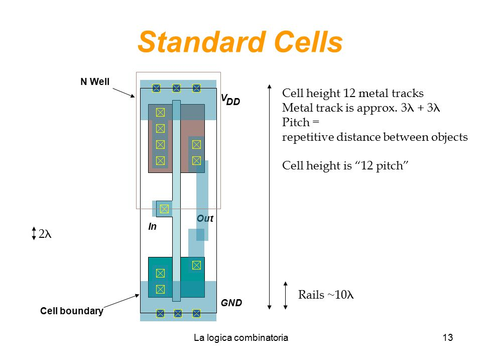 La logica combinatoria13 Standard Cells Cell boundary N Well Cell height 12 metal tracks Metal track is approx. 3 + 3 Pitch = repetitive distance betw