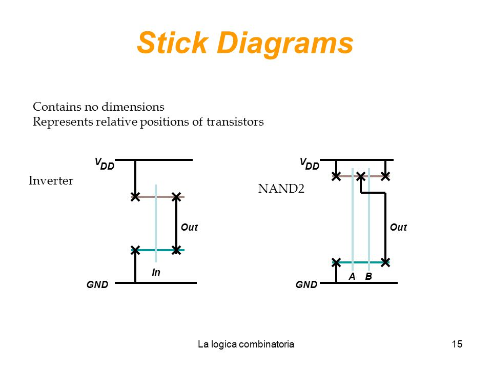 La logica combinatoria15 Stick Diagrams Contains no dimensions Represents relative positions of transistors In Out V DD GND Inverter A Out V DD GND B