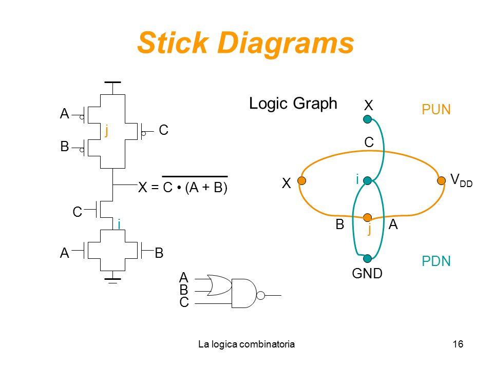 La logica combinatoria16 Stick Diagrams C AB X = C (A + B) B A C i j j V DD X X i GND AB C PUN PDN A B C Logic Graph