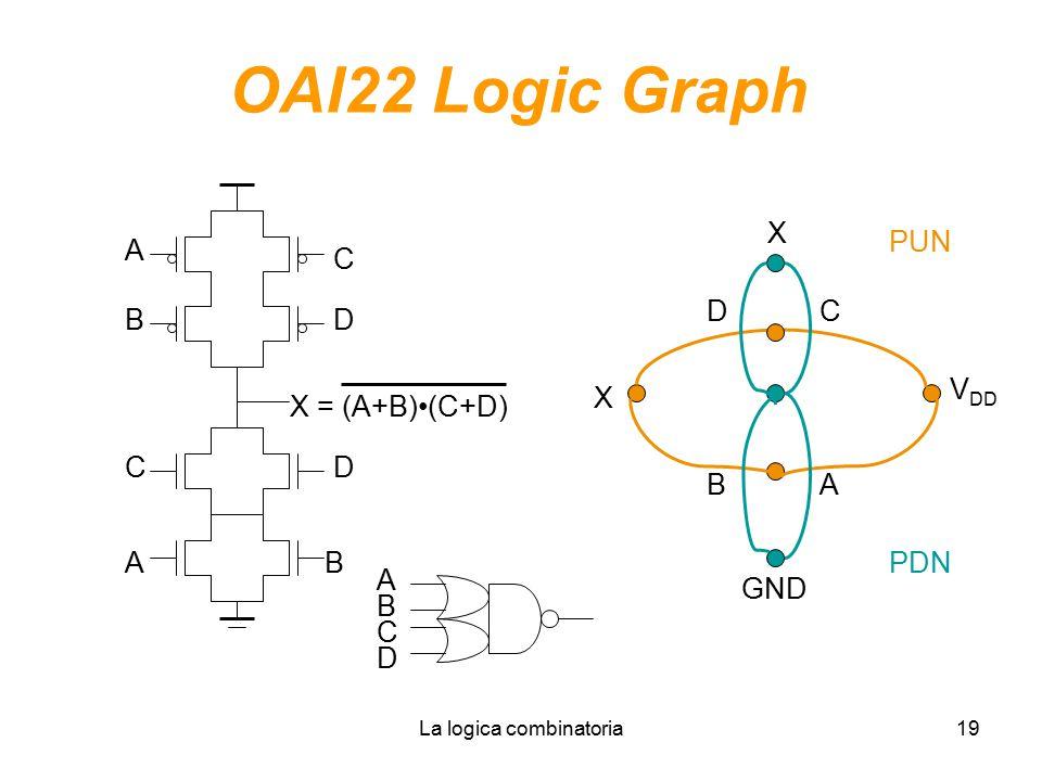 La logica combinatoria19 OAI22 Logic Graph C AB X = (A+B)(C+D) B A D V DD X X GND AB C PUN PDN C D D A B C D