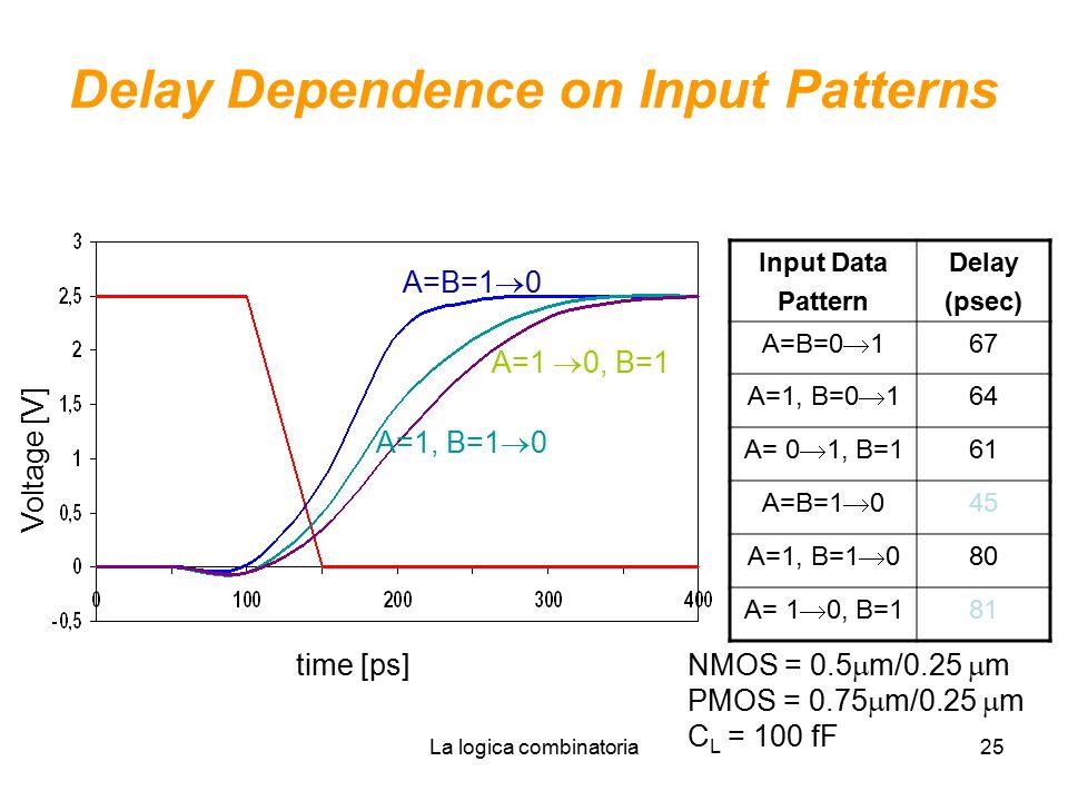 La logica combinatoria25 Delay Dependence on Input Patterns A=B=1  0 A=1, B=1  0 A=1  0, B=1 time [ps] Voltage [V] Input Data Pattern Delay (psec) A=B=0  1 67 A=1, B=0  1 64 A= 0  1, B=1 61 A=B=1  0 45 A=1, B=1  0 80 A= 1  0, B=1 81 NMOS = 0.5  m/0.25  m PMOS = 0.75  m/0.25  m C L = 100 fF