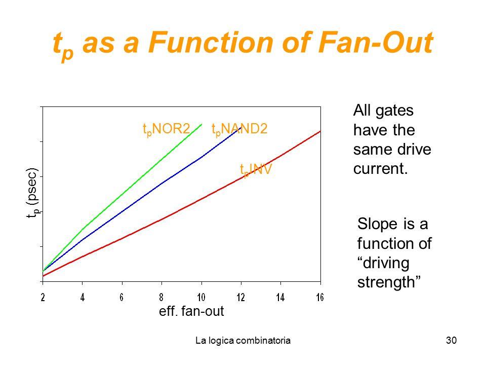 La logica combinatoria30 t p as a Function of Fan-Out t p NOR2 t p (psec) eff.