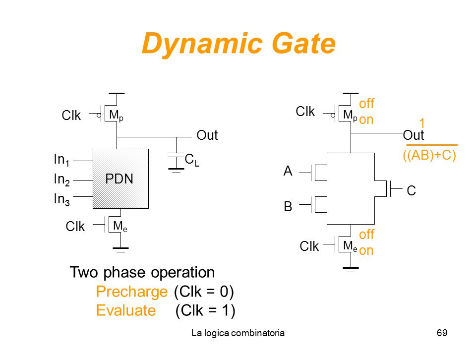 La logica combinatoria69 Dynamic Gate In 1 In 2 PDN In 3 MeMe MpMp Clk Out CLCL Clk A B C MpMp MeMe Two phase operation Precharge (Clk = 0) Evaluate (Clk = 1) on off 1 on ((AB)+C)