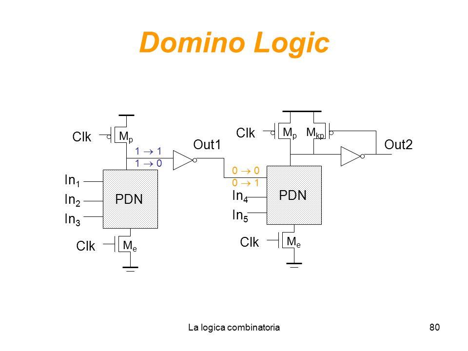 La logica combinatoria80 Domino Logic In 1 In 2 PDN In 3 MeMe MpMp Clk Out1 In 4 PDN In 5 MeMe MpMp Clk Out2 M kp 1  1 1  0 0  0 0  1