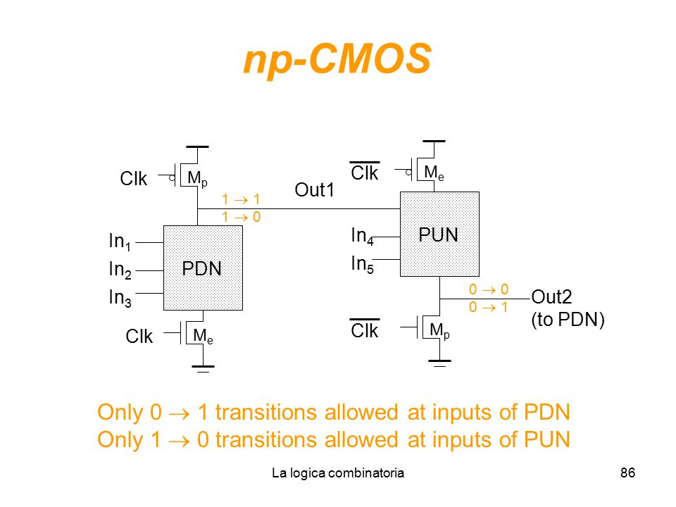 La logica combinatoria86 np-CMOS In 1 In 2 PDN In 3 MeMe MpMp Clk Out1 In 4 PUN In 5 MeMe MpMp Clk Out2 (to PDN) 1  1 1  0 0  0 0  1 Only 0  1 tr