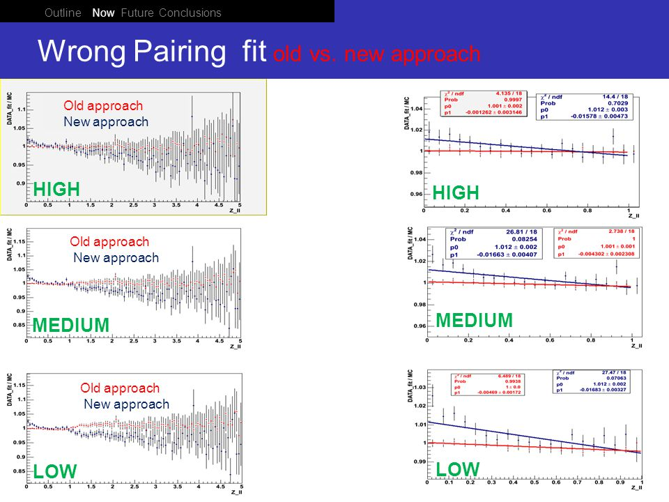 Outline Now Future Conclusions Ponza 05 June 2008 Wrong Pairing fit old vs.