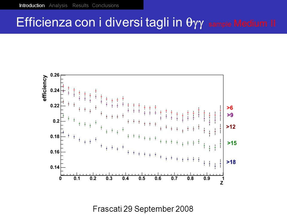 Introduction Analysis Results Conclusions Ponza 05 June 2008 Efficienza con i diversi tagli in  sample Medium II Frascati 29 September 2008