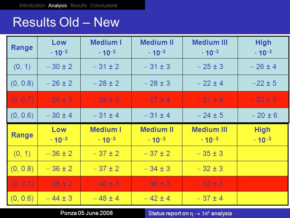 Status report on    analysis Ponza 05 June 2008 Results Old – New Range Low · 10  3 Medium I · 10  3 Medium II · 10  3 Medium III · 10  3 High · 10  3 (0, 1)  30 ± 2  31 ± 2  31 ± 3  25 ± 3  26 ± 4 (0, 0.8)  26 ± 2  28 ± 2  28 ± 3  22 ± 4  22 ± 5 (0, 0.7)  26 ± 3  28 ± 3  27 ± 4  21 ± 4  23 ± 5 (0, 0.6)  30 ± 4  31 ± 4  24 ± 5  20 ± 6 Range Low · 10  3 Medium I · 10  3 Medium II · 10  3 Medium III · 10  3 High · 10  3 (0, 1)  36 ± 2  37 ± 2  35 ± 3 (0, 0.8)  36 ± 2  37 ± 2  34 ± 3  32 ± 3 (0, 0.7)  38 ± 2  40 ± 3  36 ± 3  33 ± 3 (0, 0.6)  44 ± 3  48 ± 4  42 ± 4  37 ± 4 Introduction Analysis Results Conclusions