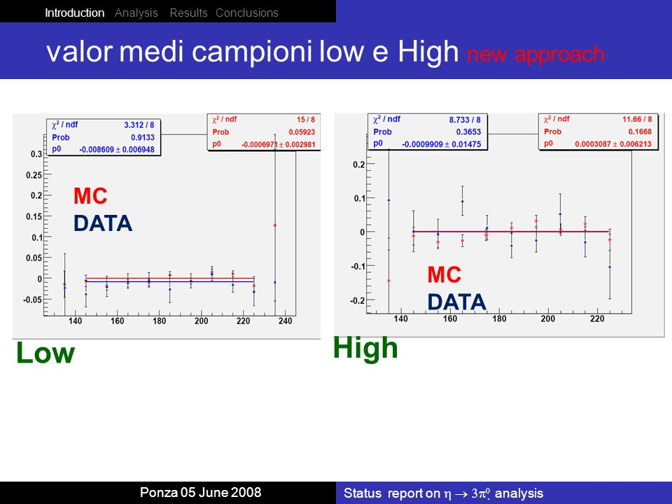 Introduction Analysis Results Conclusions Ponza 05 June 2008 valor medi campioni low e High new approach Status report on    analysis Low MC DATA MC DATA High
