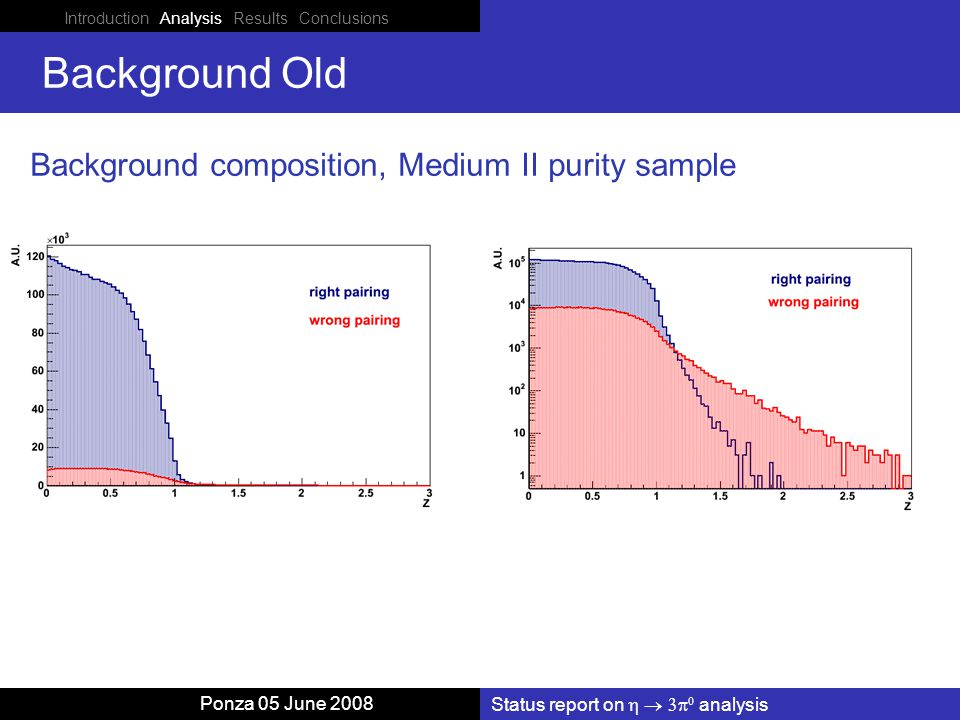 Introduction Analysis Results Conclusions Status report on    analysis Ponza 05 June 2008 Background Old Background composition, Medium II purity sample