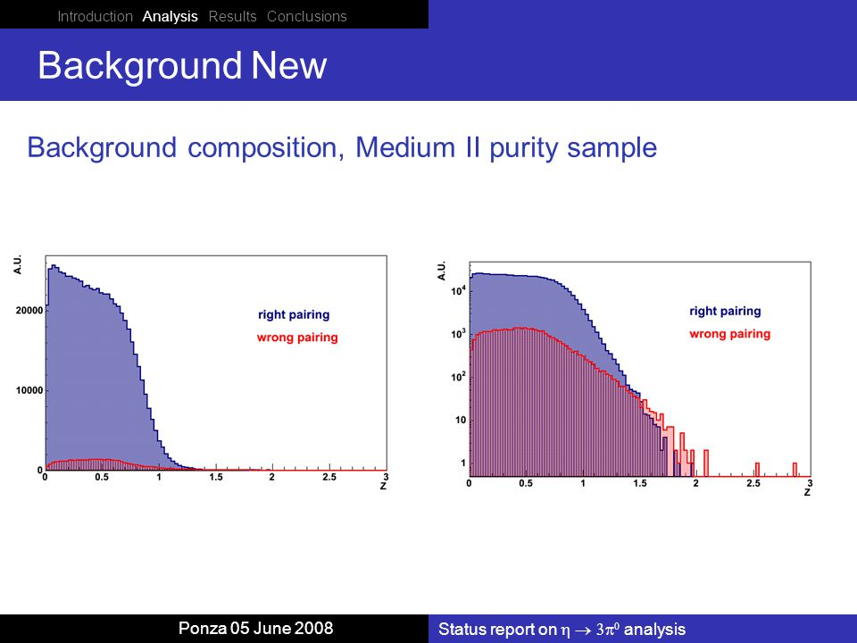 Introduction Analysis Results Conclusions Status report on    analysis Ponza 05 June 2008 Background New Background composition, Medium II purity sample