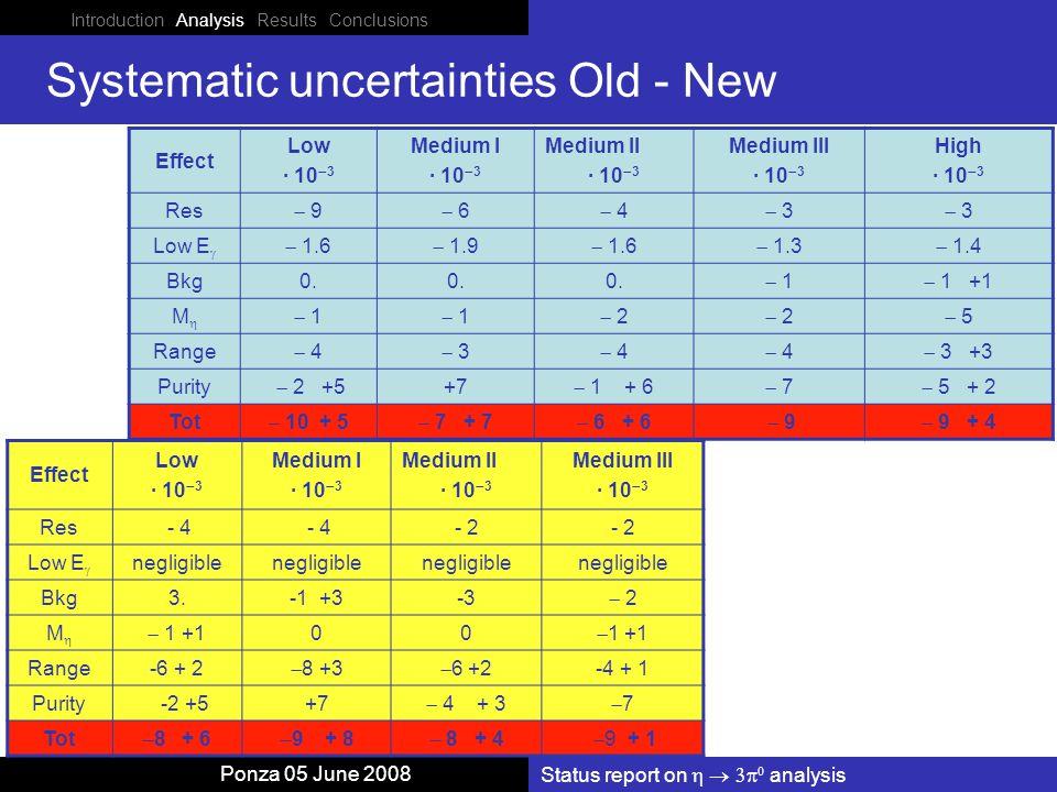 Status report on    analysis Ponza 05 June 2008 Systematic uncertainties Old - New Effect Low · 10  3 Medium I · 10  3 Medium II · 10  3 Medium III · 10  3 High · 10  3 Res  9 9  6 6  4 4  3 3  3 3 Low E   1.6  1.9  1.6  1.3  1.4 Bkg0.