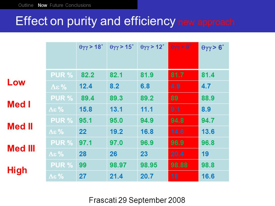 Outline Now Future Conclusions Ponza 05 June 2008 Effect on purity and efficiency new approach Frascati 29 September 2008  > 18 °  > 15 °  > 12 °  > 9 °  > 6 ° PUR % 82.282.181.981.781.4  % 12.48.26.84.94.7 PUR % 89.489.389.28988.9  % 15.813.111.19.18.9 PUR %95.195.094.994.894.7  % 2219.216.814.613.6 PUR %97.197.096.9 96.8  % 28262320.419 PUR %9998.9798.9598.8898.8  % 2721.420.71816.6 Low Med I Med II Med III High