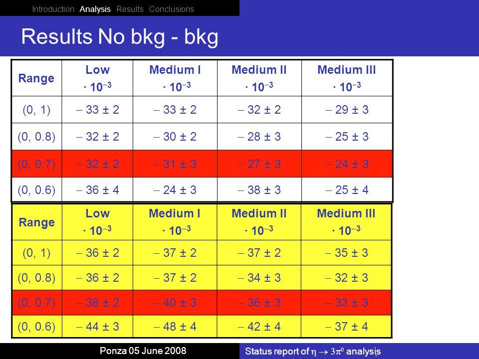 Status report of    analysis Ponza 05 June 2008 Results No bkg - bkg Range Low · 10  3 Medium I · 10  3 Medium II · 10  3 Medium III · 10  3 (0, 1)  33 ± 2  32 ± 2  29 ± 3 (0, 0.8)  32 ± 2  30 ± 2  28 ± 3  25 ± 3 (0, 0.7)  32 ± 2  31 ± 3  27 ± 3  24 ± 3 (0, 0.6)  36 ± 4  24 ± 3  38 ± 3  25 ± 4 Range Low · 10  3 Medium I · 10  3 Medium II · 10  3 Medium III · 10  3 (0, 1)  36 ± 2  37 ± 2  35 ± 3 (0, 0.8)  36 ± 2  37 ± 2  34 ± 3  32 ± 3 (0, 0.7)  38 ± 2  40 ± 3  36 ± 3  33 ± 3 (0, 0.6)  44 ± 3  48 ± 4  42 ± 4  37 ± 4 Introduction Analysis Results Conclusions