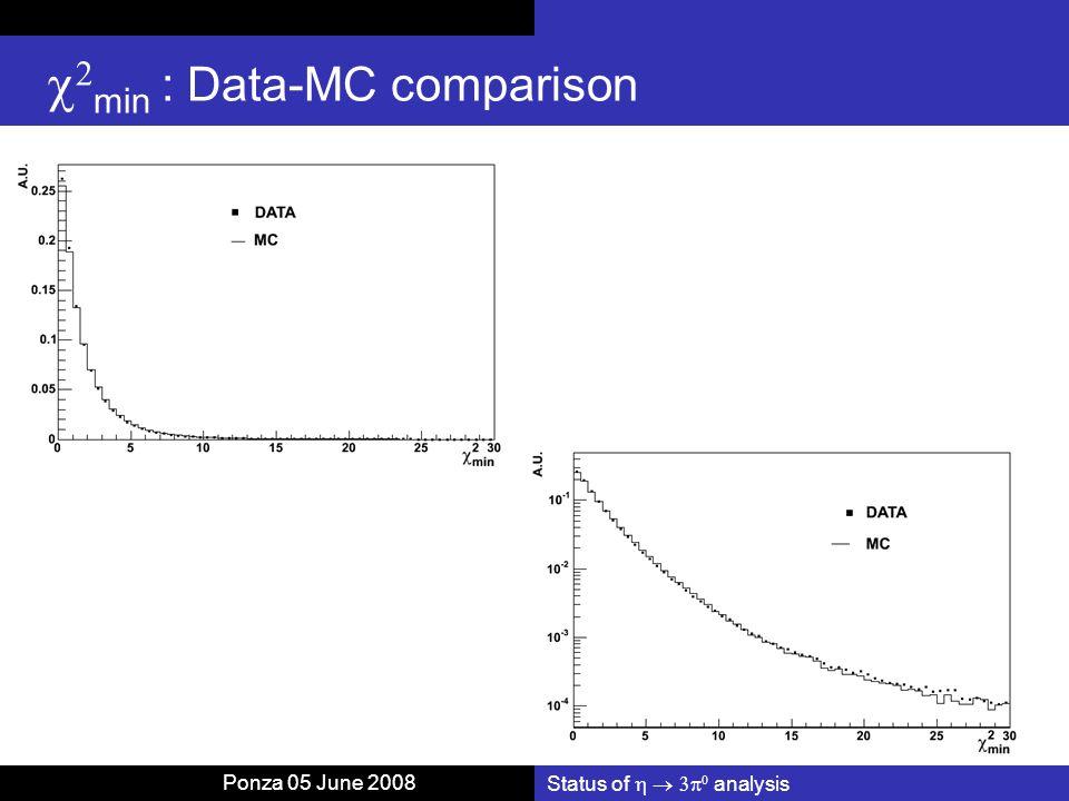 Status of    analysis   min : Data-MC comparison Ponza 05 June 2008