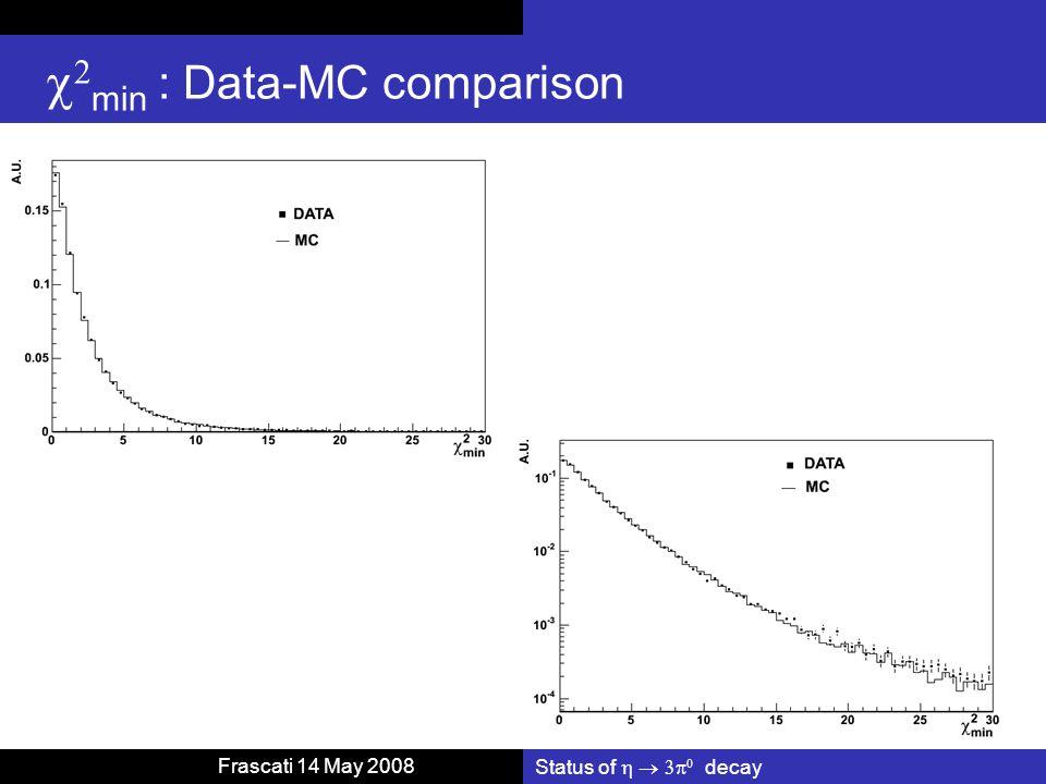 Status of    decay  Frascati 14 May 2008   min : Data-MC comparison