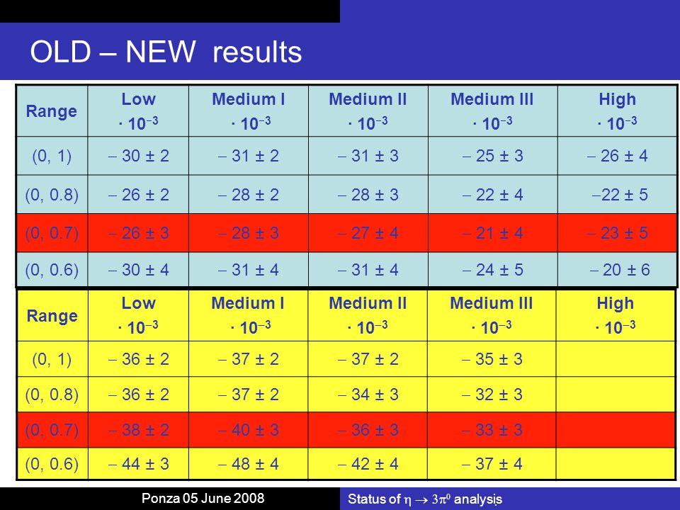 Status of    analysis OLD – NEW results Range Low · 10  3 Medium I · 10  3 Medium II · 10  3 Medium III · 10  3 High · 10  3 (0, 1)  30 ± 2  31 ± 2  31 ± 3  25 ± 3  26 ± 4 (0, 0.8)  26 ± 2  28 ± 2  28 ± 3  22 ± 4  22 ± 5 (0, 0.7)  26 ± 3  28 ± 3  27 ± 4  21 ± 4  23 ± 5 (0, 0.6)  30 ± 4  31 ± 4  24 ± 5  20 ± 6 Range Low · 10  3 Medium I · 10  3 Medium II · 10  3 Medium III · 10  3 High · 10  3 (0, 1)  36 ± 2  37 ± 2  35 ± 3 (0, 0.8)  36 ± 2  37 ± 2  34 ± 3  32 ± 3 (0, 0.7)  38 ± 2  40 ± 3  36 ± 3  33 ± 3 (0, 0.6)  44 ± 3  48 ± 4  42 ± 4  37 ± 4 Ponza 05 June 2008