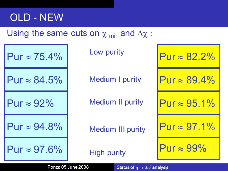 Status of    analysis OLD - NEW Using the same cuts on  min and  Pur  75.4% Pur  84.5% Pur  92% Pur  94.8% Pur  97.6% Pur  82.2% Pur  99% Pur  97.1% Pur  95.1% Pur  89.4% Low purity Medium I purity Medium II purity Medium III purity High purity Ponza 05 June 2008