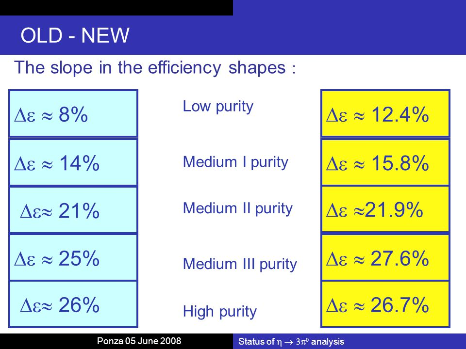 Status of    analysis OLD - NEW The slope in the efficiency shapes    8%   14%  21%   25%  26% Low purity Medium I purity Medium II purity Medium III purity High purity   12.4%   15.8%   21.9%   27.6%   26.7% Ponza 05 June 2008