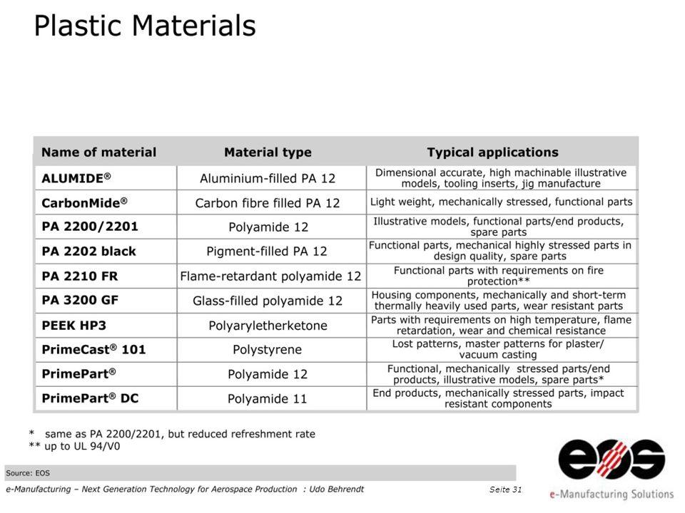 EOS 2011 at Taiwan · EOS e-Manufacturing, Dr. Peter Chiu, Detekt Inc., Seite 32