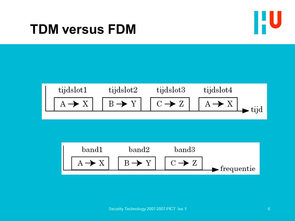 6Security Technology 2007-2007-PICT les 1 TDM versus FDM
