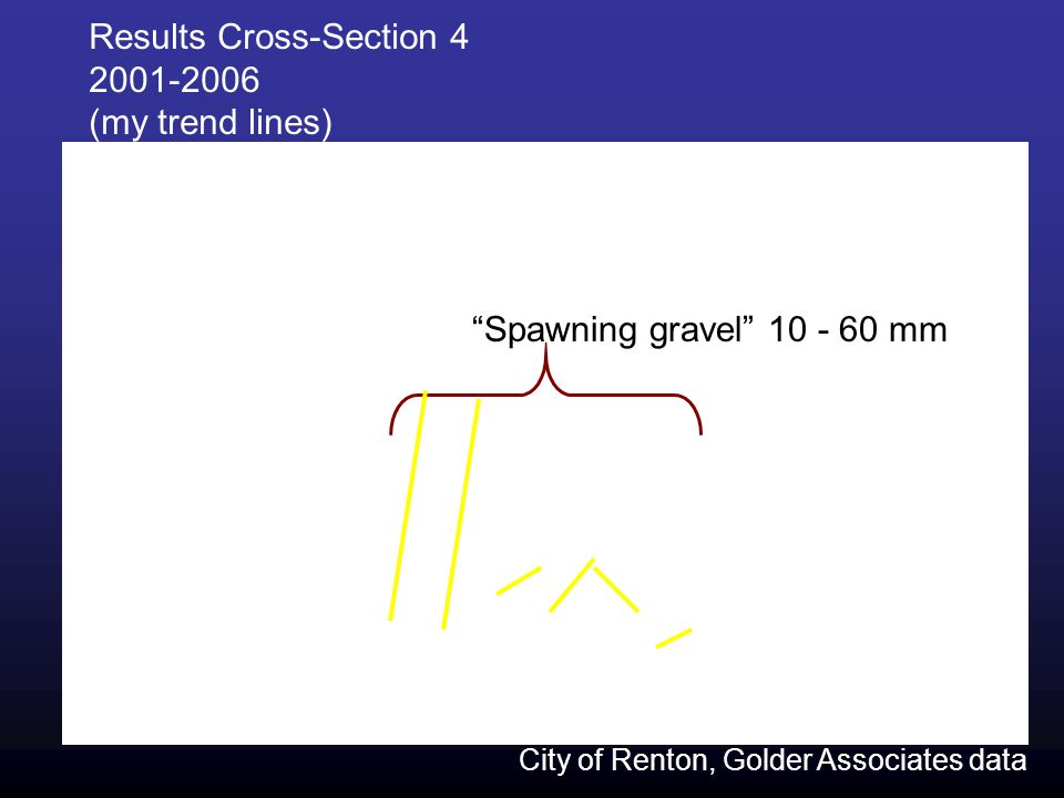 Results Cross-Section 4 2001-2006 (my trend lines) Spawning gravel 10 - 60 mm City of Renton, Golder Associates data