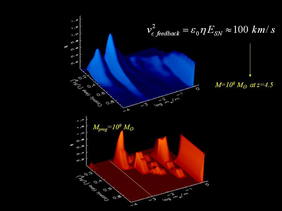M prog =10 9 M ʘ M=10 9 M ʘ at z=4.5