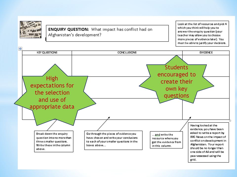 Students encouraged to create their own key questions High expectations for the selection and use of appropriate data