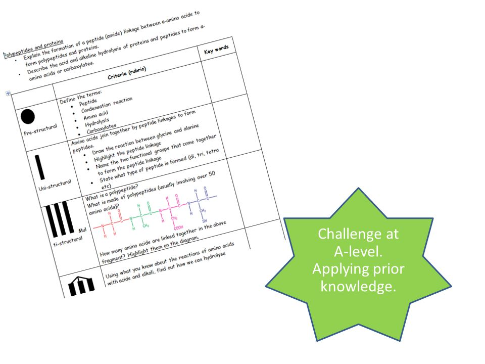 Challenge at A-level. Applying prior knowledge.