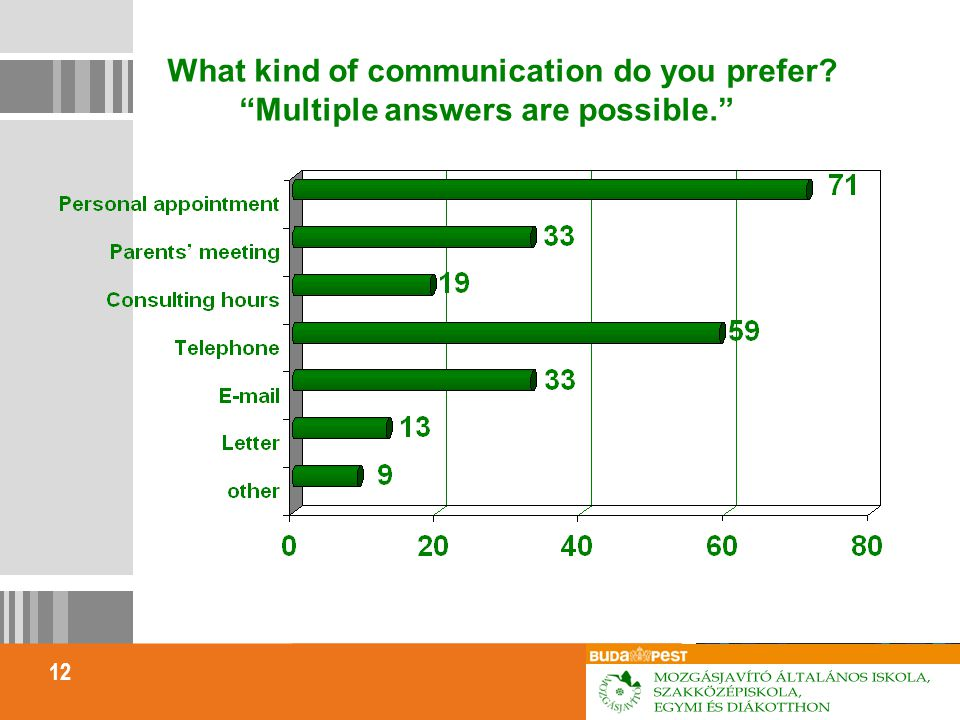 12 What kind of communication do you prefer? Multiple answers are possible.