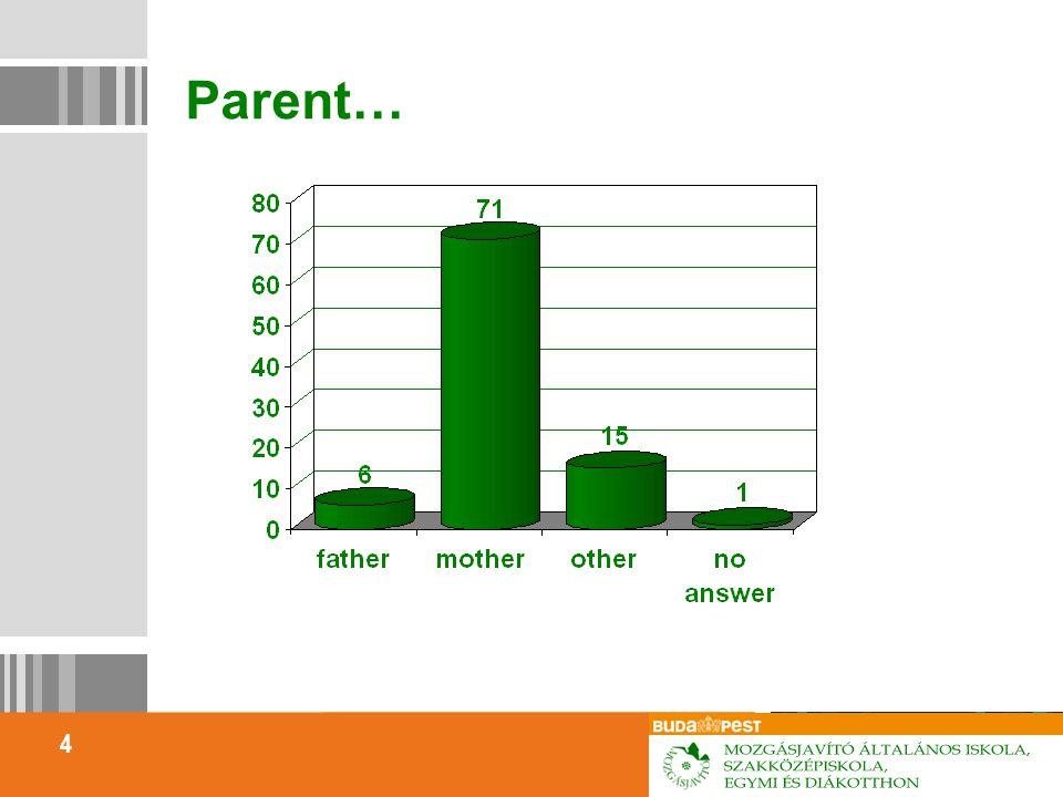 4 Parent…