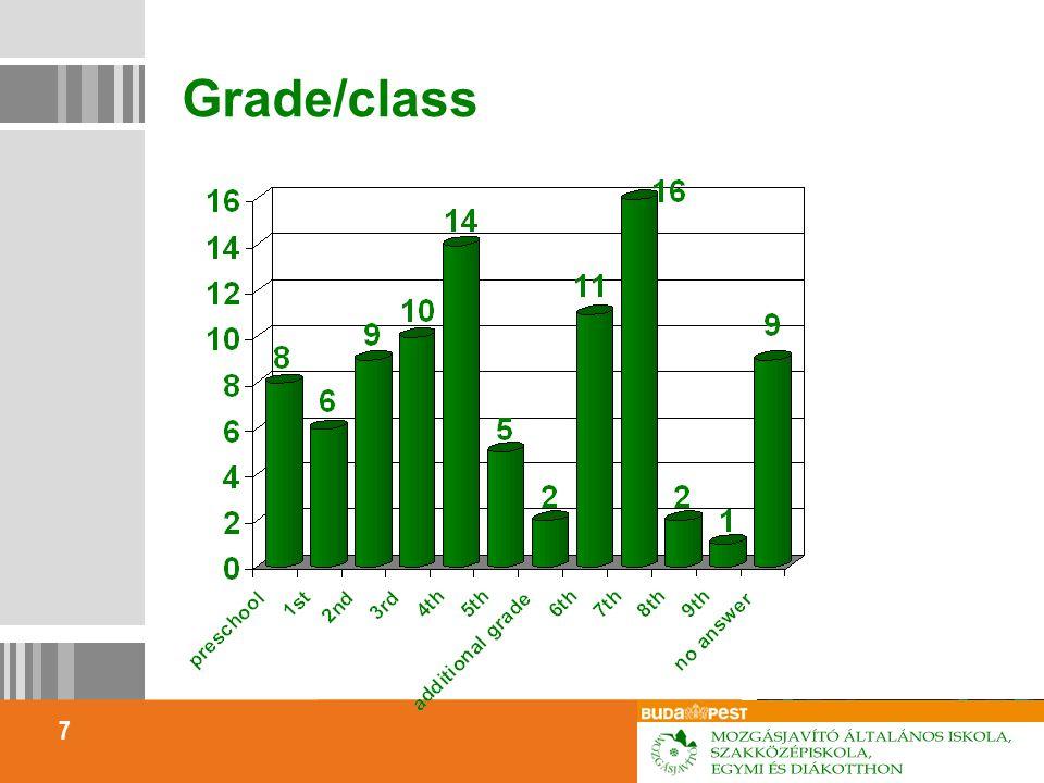 7 Grade/class