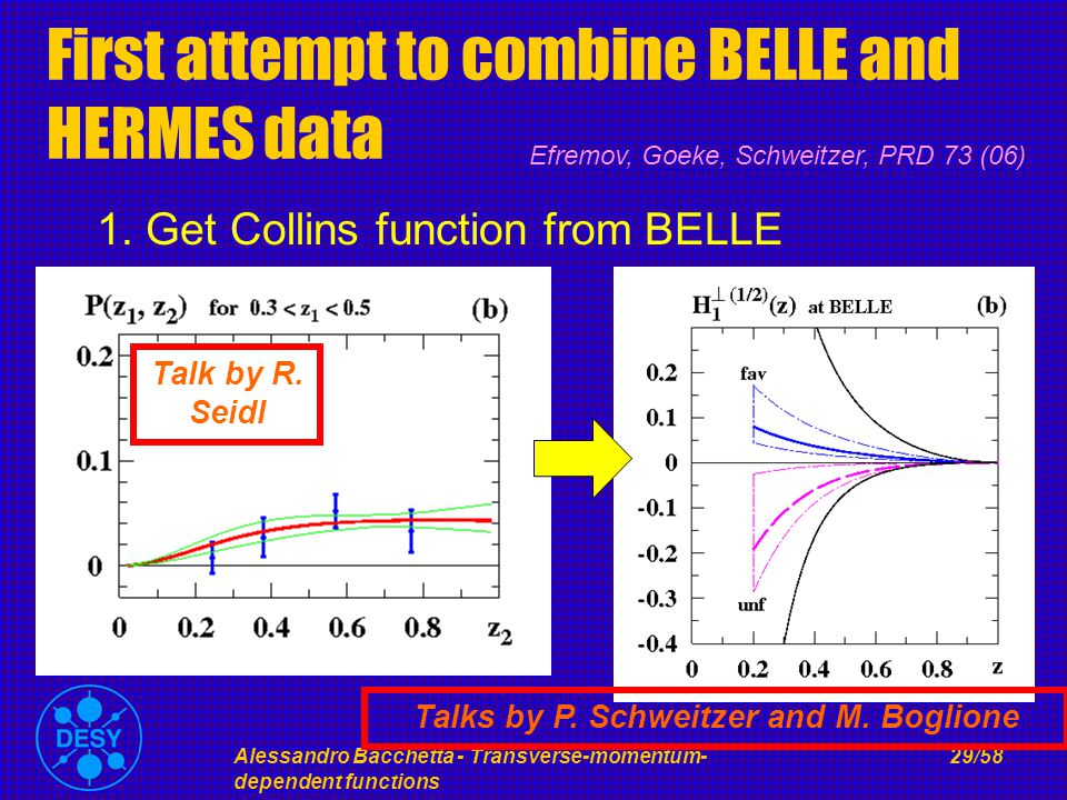 Alessandro Bacchetta - Transverse-momentum- dependent functions 29/58 First attempt to combine BELLE and HERMES data Efremov, Goeke, Schweitzer, PRD 73 (06) 1.