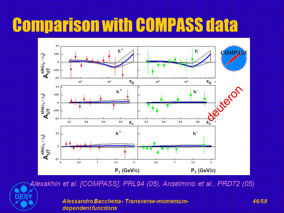 Alessandro Bacchetta - Transverse-momentum- dependent functions 46/58 Comparison with COMPASS data Alexakhin et al.