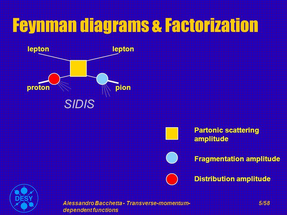 Alessandro Bacchetta - Transverse-momentum- dependent functions 5/58 Feynman diagrams & Factorization proton lepton pion SIDIS Partonic scattering amplitude Fragmentation amplitude Distribution amplitude