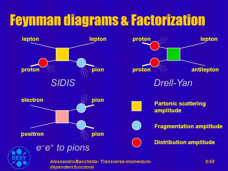 Alessandro Bacchetta - Transverse-momentum- dependent functions 6/58 Feynman diagrams & Factorization Partonic scattering amplitude Fragmentation amplitude Distribution amplitude proton lepton pion SIDIS electron positron pion e – e + to pions proton lepton antilepton Drell-Yan