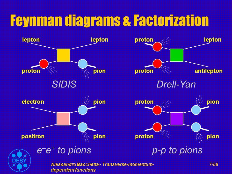 Alessandro Bacchetta - Transverse-momentum- dependent functions 7/58 Feynman diagrams & Factorization proton lepton pion SIDIS proton lepton antilepton Drell-Yan proton pion p-p to pions electron positron pion e – e + to pions