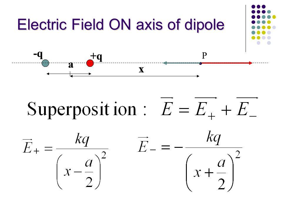 Electric Field ON axis of dipole P a x -q +q a x -q +q