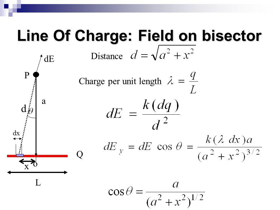 Line Of Charge: Field on bisector Q L a P o x dE dx d Distance Charge per unit length