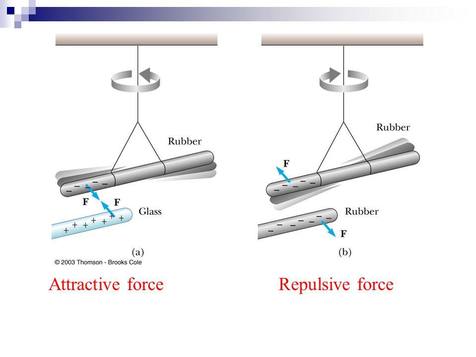 Attractive forceRepulsive force